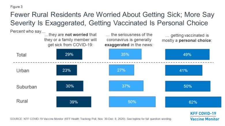 chart shows survey results indicating more rural residents are less worried about getting sick. More say the severity of COVID-19 is exaggerated and that getting vaccinated is a personal choice