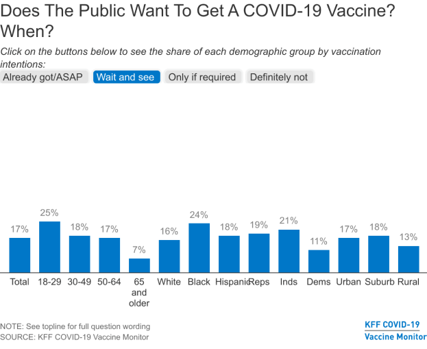 A bar graph describes which parts of the public would like to wait and see about getting a COVID vaccination, the percentages range from 7 percent to 25% (young people), for a total of 17%