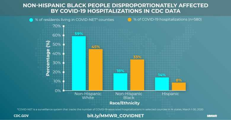 shows a CDC chart detailing demographic information vs COVID hospitalization rates. Even though only 18% of the population in the counties surveyed was Black, 33% of hospitalizations due to COVID were of Black patients