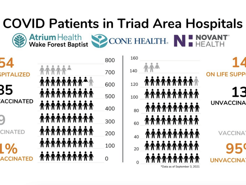 diagram shows figures of people colored in black for unvaccinated and light blue for vaccinated to show the disparity between these groups in hospital beds