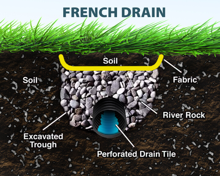 drainage solutions edina mn lawn