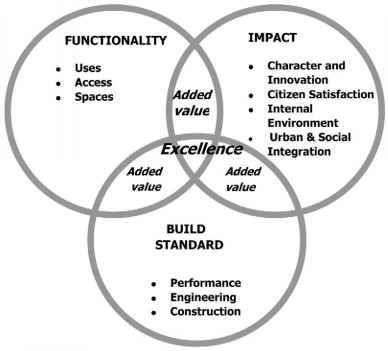 Achieving Excellence Design Evaluation Toolkit AEDET