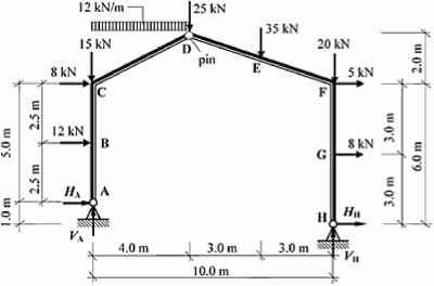 Example 52 Statically Determinate Rigid Jointed Frame