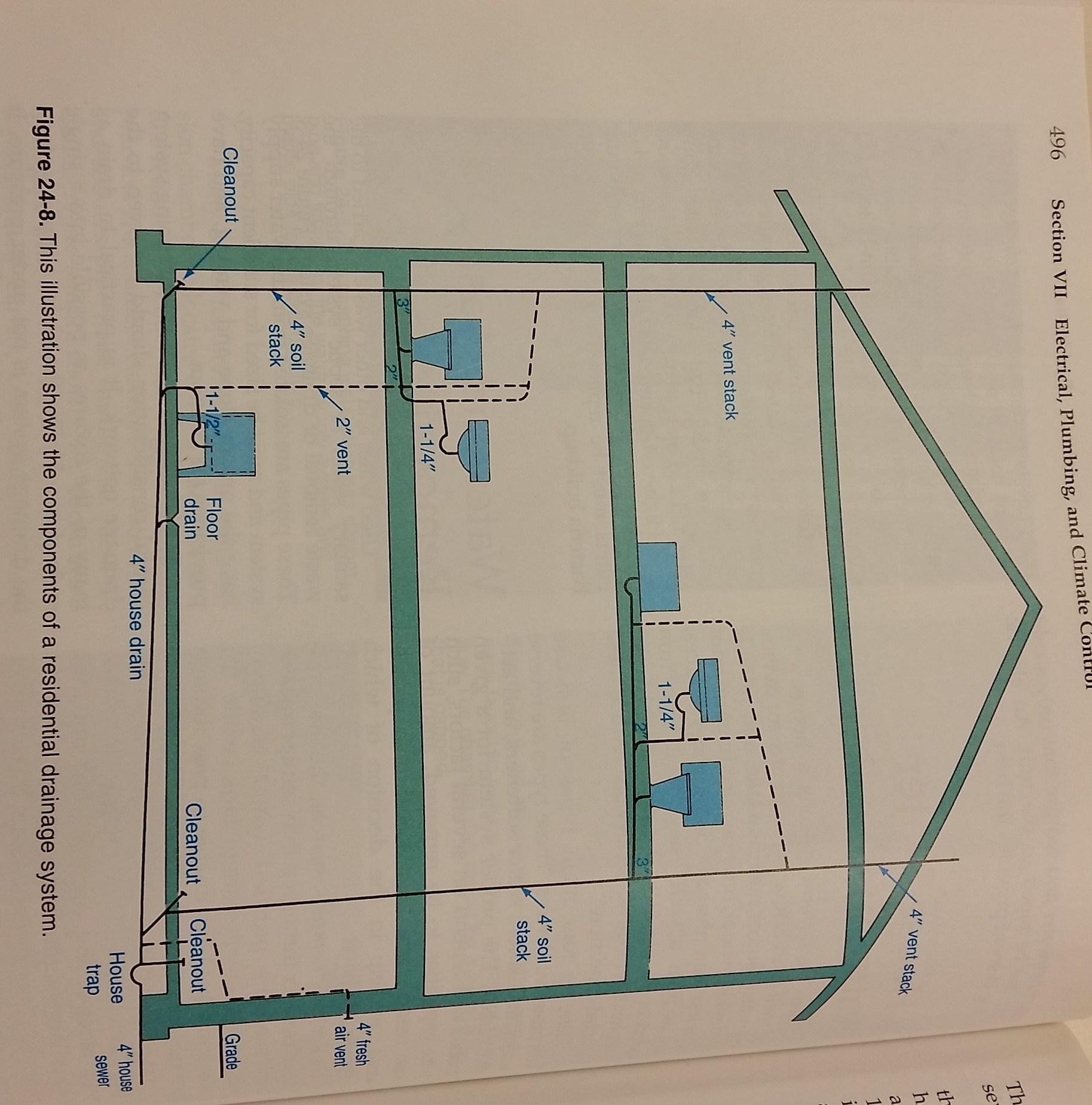 plumbing sanitary riser diagram root cause analysis fishbone example mugno a honors architectural design