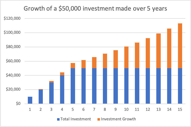 Chart showing 15 year growth of a $50K investment made over 5 years
