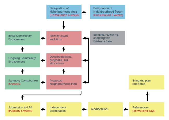 NDP-process-chart