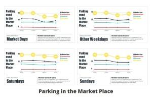 stats-market-place-market-days