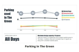 stats-the-green-all-days