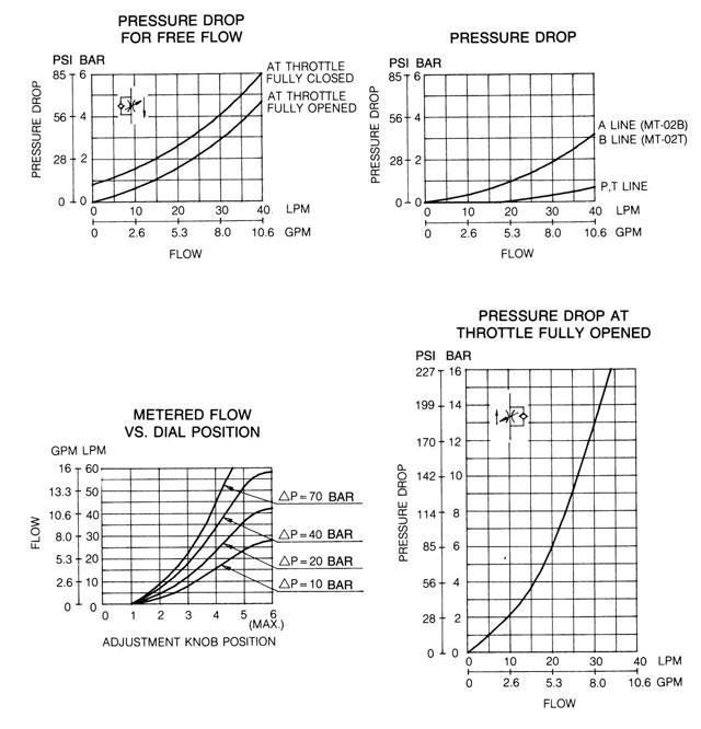 MT-02 Modular Throttle and Check Valve