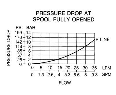 MPR-02 Modular Pressure Reducing Valve