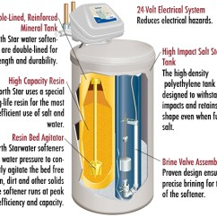 Water Softeners How They Work Diagram Cj5 Steering Column Does A Salt Softener Microwave Oven ~ Elsavadorla