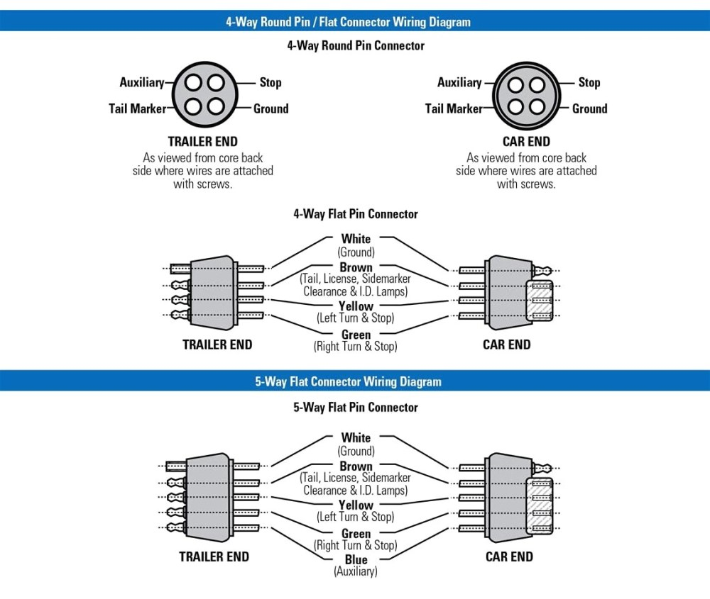 medium resolution of wiring diagram trailer for 4 way 5 wiring diagram details 4 way trailer wiring diagram dodge