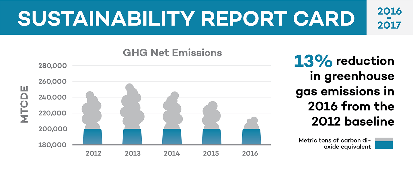 Greenhouse Gas Emissions Graphic. Home · News · 2018; Report Card