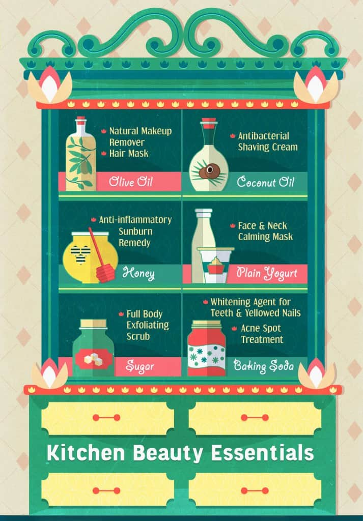Kitchen Beauty Essentials  Beauty Tips