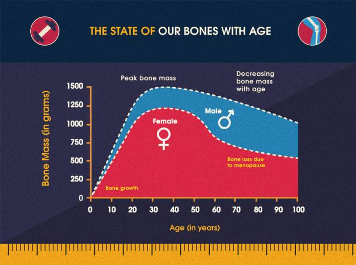 The State of Our Bones With Age