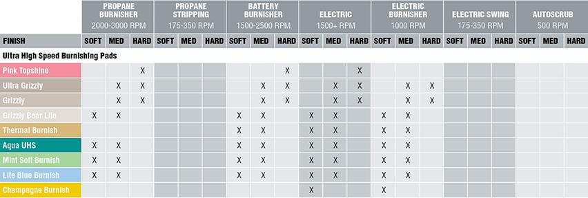 High Speed Burnishing Floor Pad Recommendations  Norton