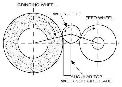 Norton Wiring Diagram, Norton, Free Engine Image For User