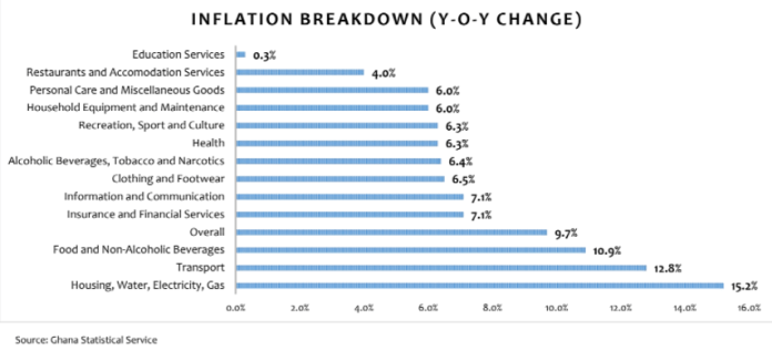 Inflation outlook negative; to trend upwards Inflation to continue upward trend as outlook remains negative for the rest of 2021 inf BoG Governor confident inflation rate to remain within target band of 6% to 10% inf