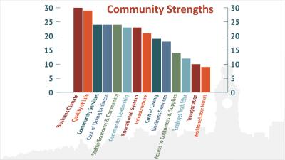 communityStrengths