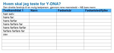 Kandidater Y-DNA