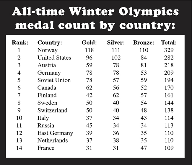Winter Olympics Medal Count
