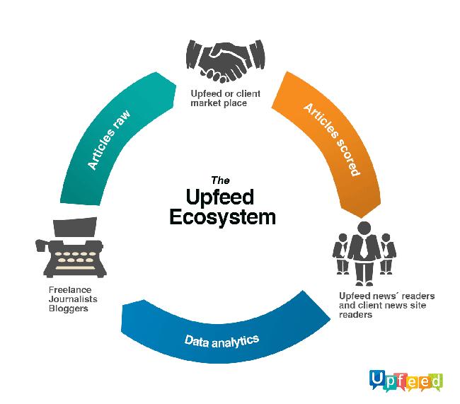 Upfeed ecosystem