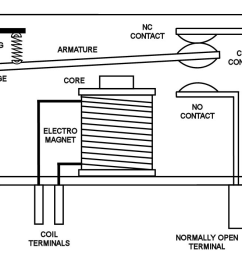 a drawing of a relay without current flowing through the magnetic coil source http [ 1247 x 701 Pixel ]