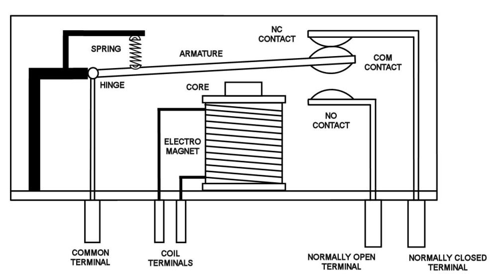medium resolution of a drawing of a relay without current flowing through the magnetic coil source http