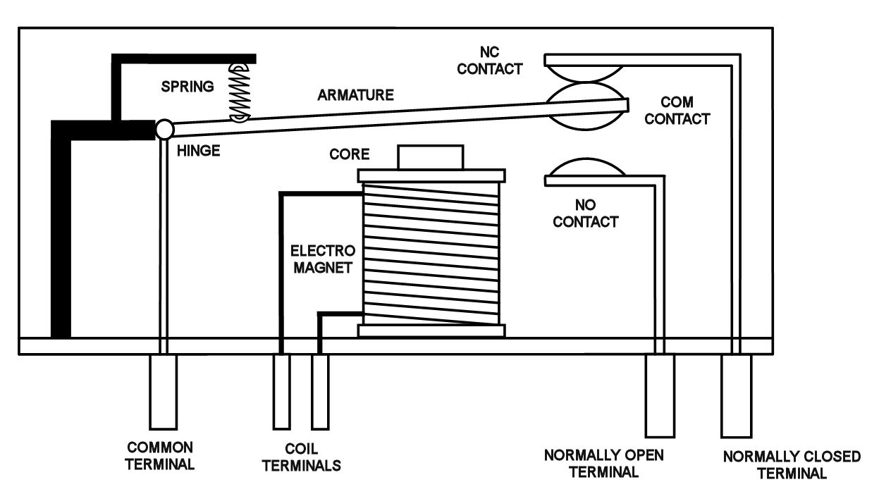 hight resolution of a drawing of a relay without current flowing through the magnetic coil source http