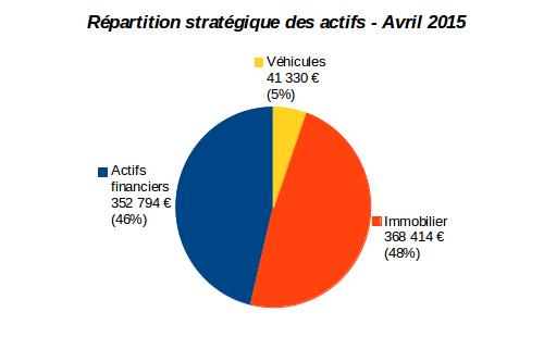 patrimoine nos-finances-personnelles : répartition stratégique des actifs avril 2015