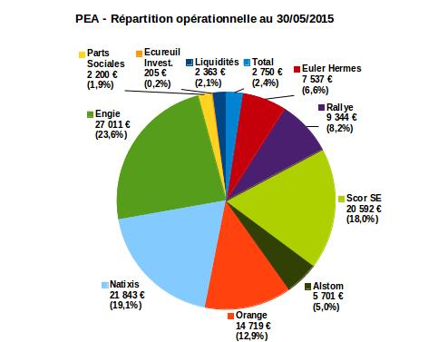 PEA répartition opérationnelle mai 2015