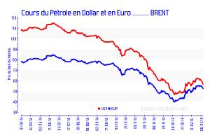 cours du brent en euros et en USD