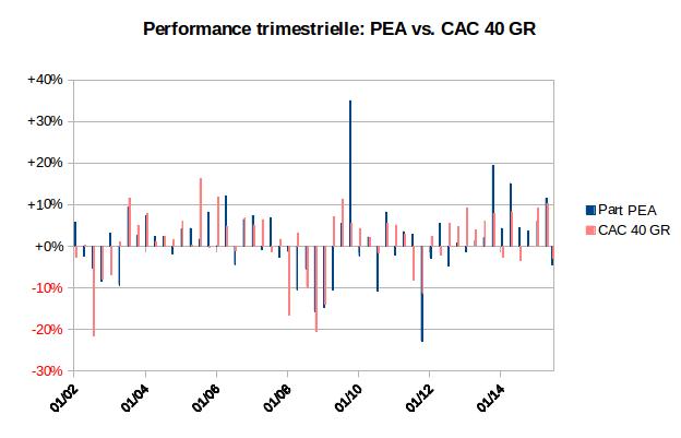 performance trimestrielle de mon PEA et de l'indice CAC 40 GR 2002-2015