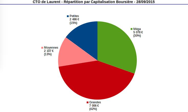 compte titres répartition par capiatalisation boursière septembre 2015