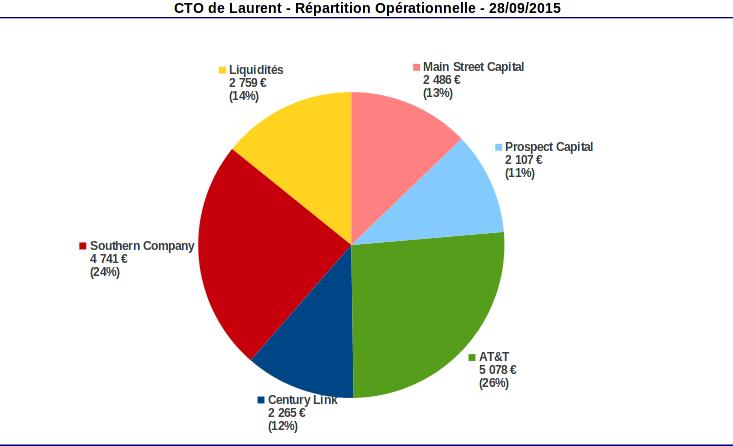 compte titres répartition opérationnell septembre 2015