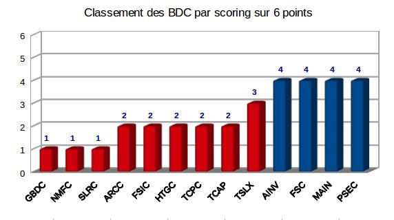 Score du screener sur Business Development Companies
