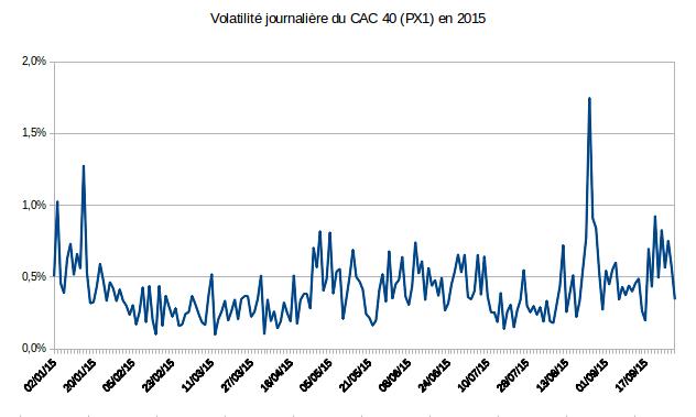 Volatilité journalière du CAC 40 en 2015