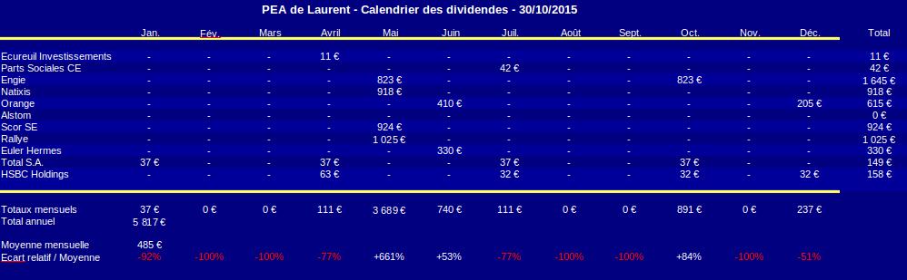 PEA calendrier des dividendes octobre 2015