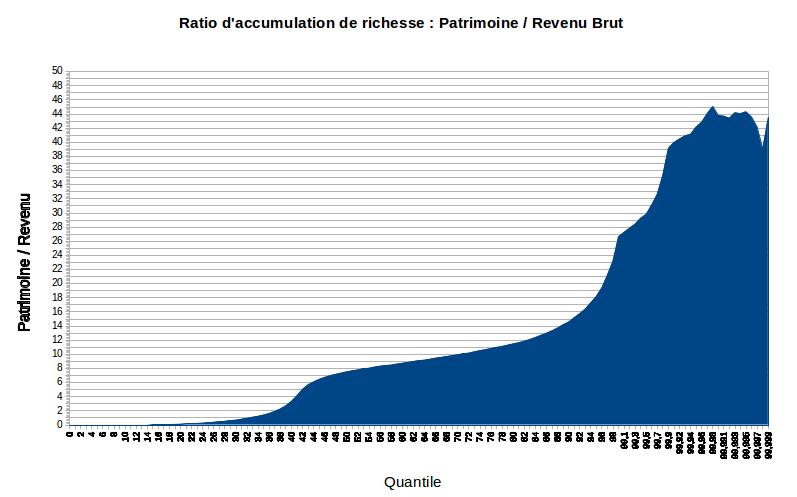Ratio d'accumulation de richesse