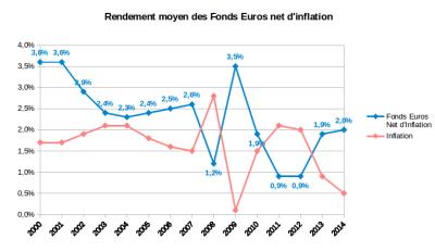 Rendement moyen des fonds euros nets d'inflation et de frais de gestion