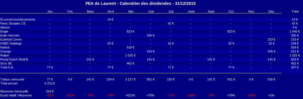 pea calendrier prévisionnel des dividendes décembre 2015