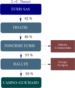 structure actionnariale du groupe Casino-Guichard