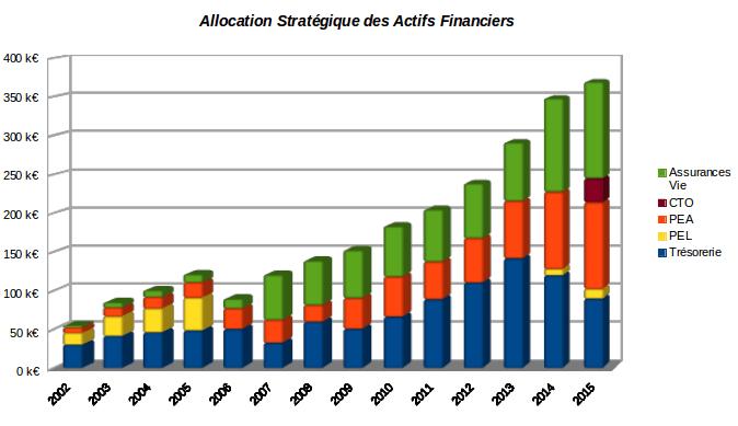 historique dd'allocation des actifs financiers décembre 2015