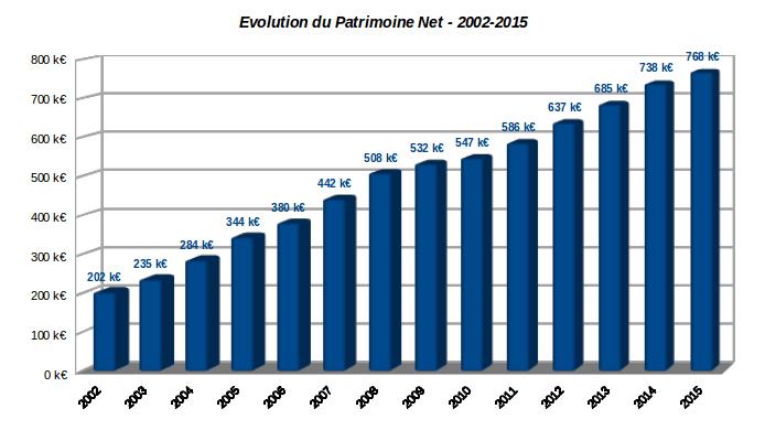 hisotrique patrimoine net décembre 2015