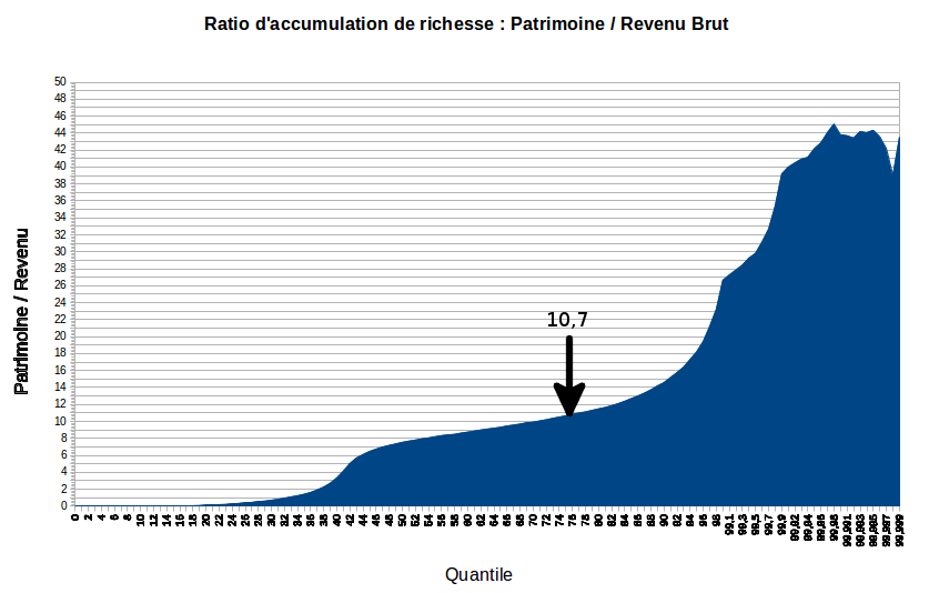 répartition du ratio d'accumulation de richesse