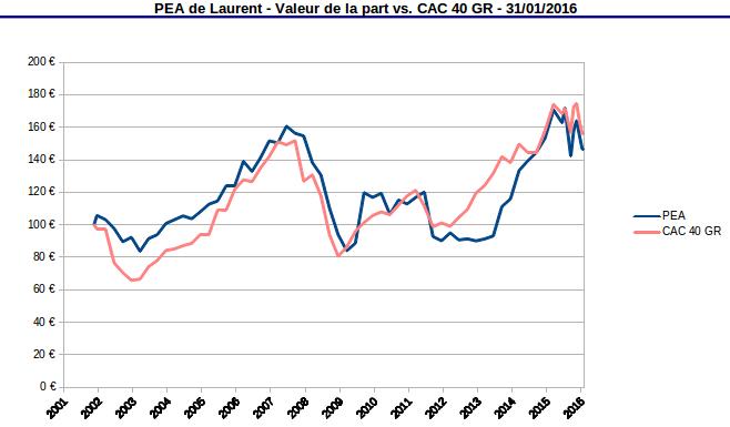 Valeur de la part PEA et du CAC 40 GR janvier 2016