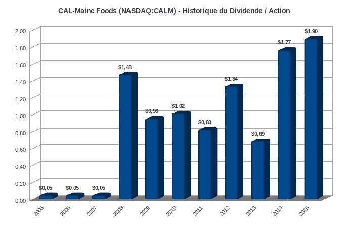 Cal-Main Foods dividende par action 2005-2015