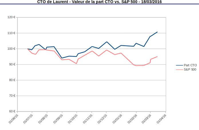 compte titres valeur de la part mars 2016