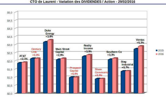 dividendes croissants sur le compte titres mars 2016