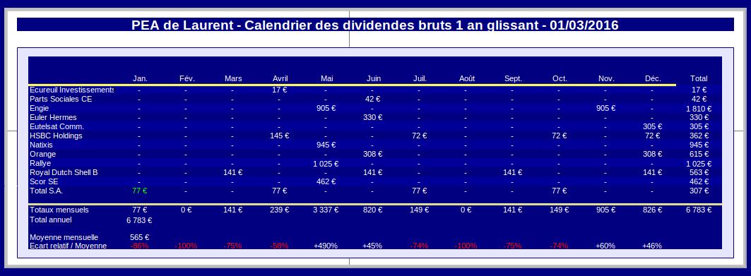 PEA calendrier prévisionnel des dividendes février 2016
